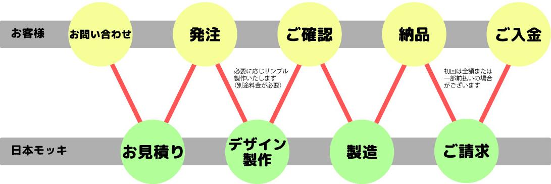 日本モッキ ご利用の流れ